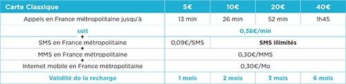 Détails des recharges Bouygues CLASSIQUE