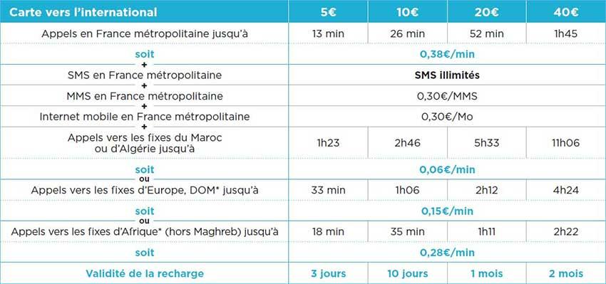 Détails des recharges prépayées Bouygues INTERNATIONALE