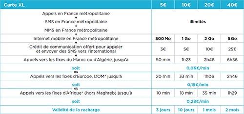 Détails des recharges prépayées Bouygues Télécom XL