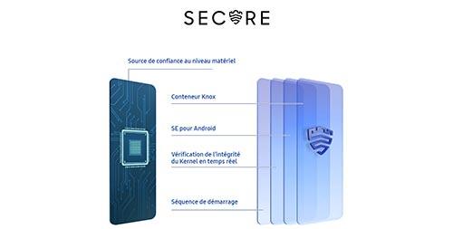 Samsung Galaxy A32 et système de sécurité samsung knox Game Booster pour booster les performances lors de vos parties