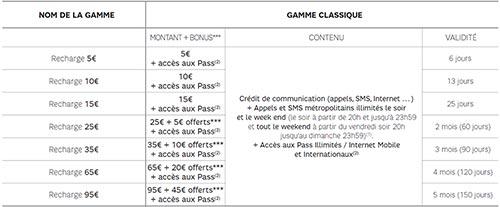 Tableau des cartes de rechargement prépayées SFR Classique